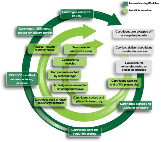 Closed Loop Recycling Process